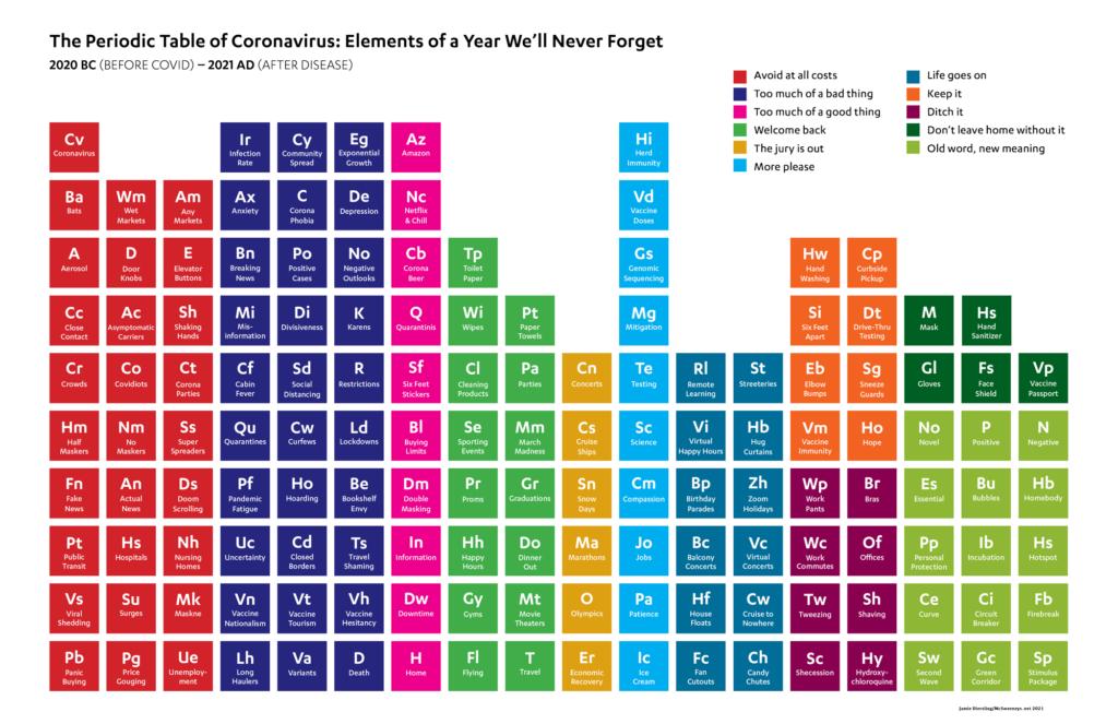 coronavirus periodic table by jamie diersing on the happy list